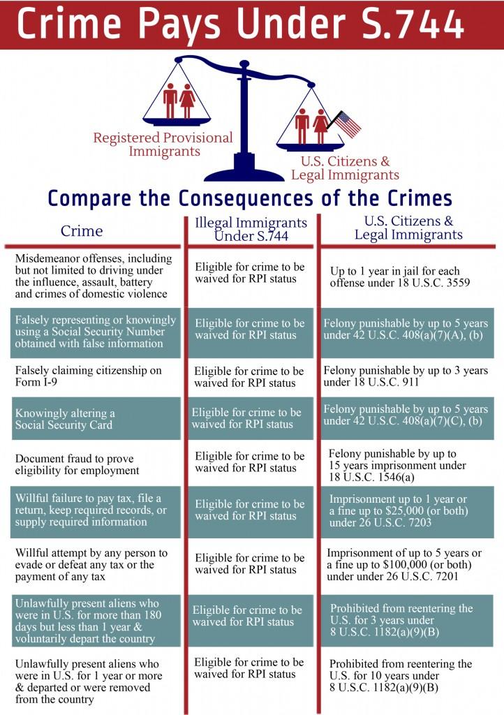 Crime Pays Under S744