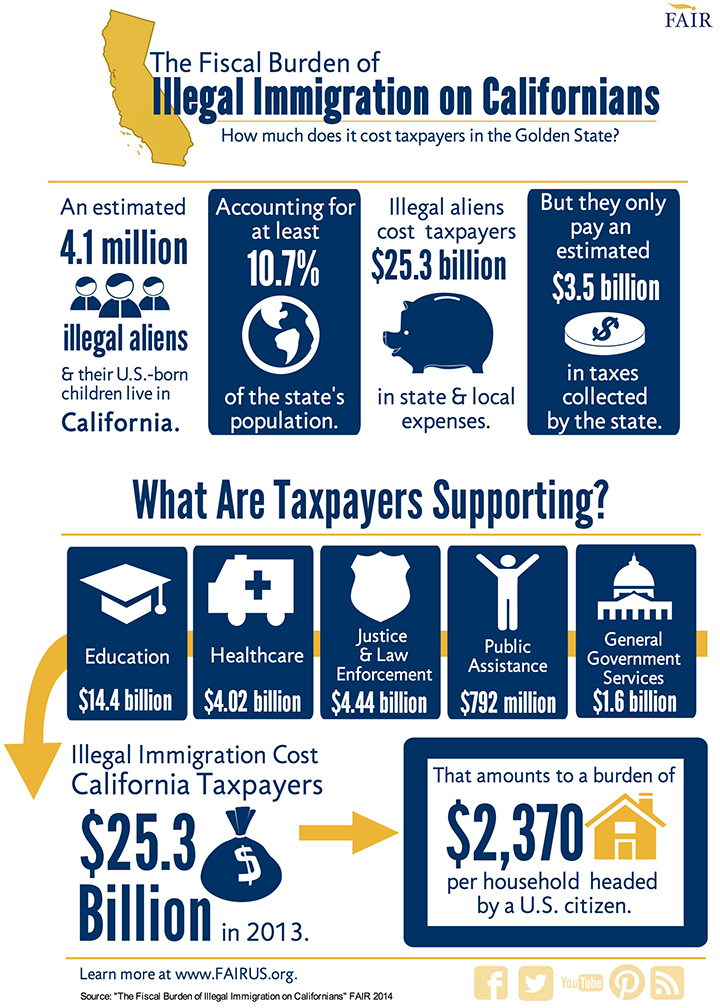 The Taxpayer Burden of Illegal Immigration in California