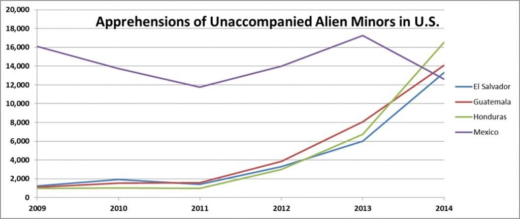 Aprehensions of Unaccompanied Alien Minors in U.S.