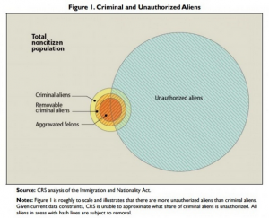 immigrant crime graph