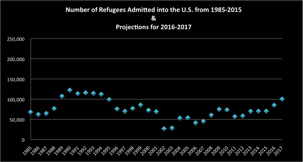 """Source: U.S. Department of State, Office of Admissions, """"Refugee Admissions by Region 1975-2015,"""" various years."""