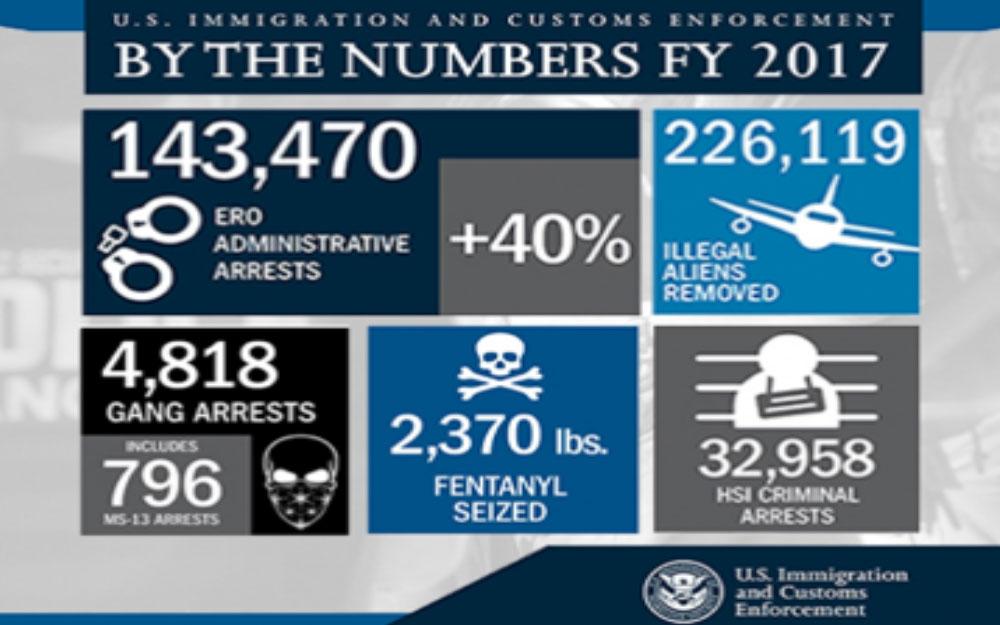Border arrests plunge 25% as deportation arrests soar
